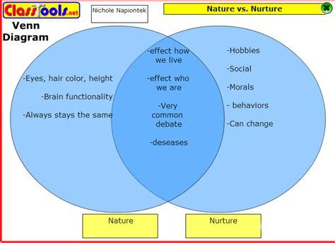 exle of nature vs nurture theclandestinebunny pencol 101