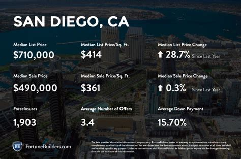 women s council of realtors san diego county san diego ca real estate market trends 2016