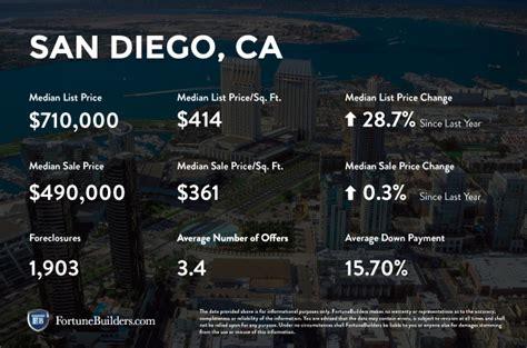 san diego housing market san diego ca real estate market trends 2016