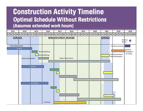 home construction timeline mibhouse