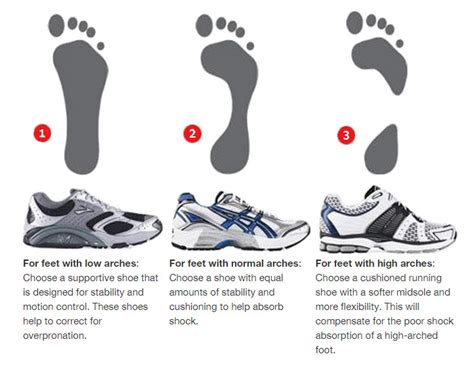 different types of athletic shoes for the sun run which running shoe is right for