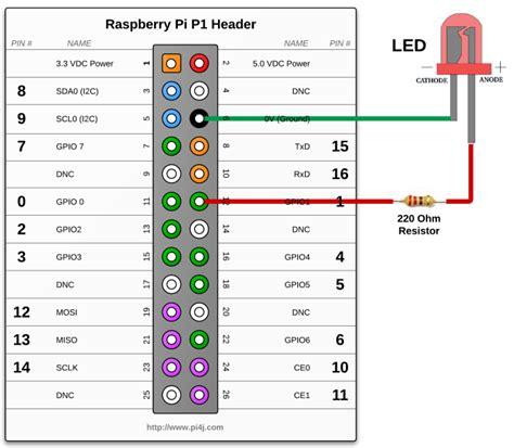 raspberry pi python tutorial gpio rpi gpio python script to conttrol gpio raspberry pi
