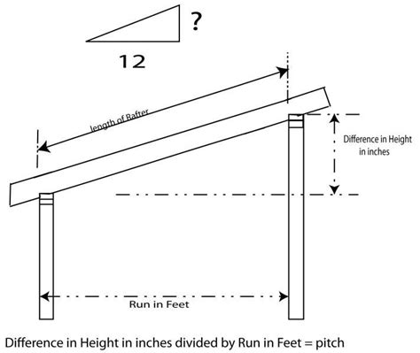 Flat Roof Angle 25 Best Ideas About Shed Roof On Building A