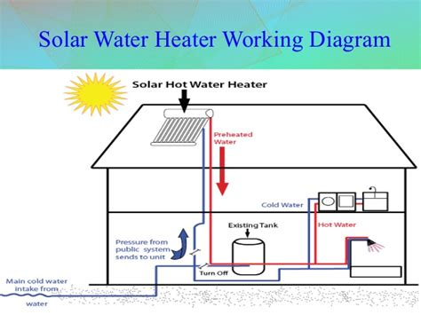 solar heater diagram working principle of solar water heater