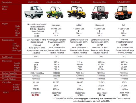 mitsubishi mini truck bed size japanese mini truck guide in depth info on kei trucks