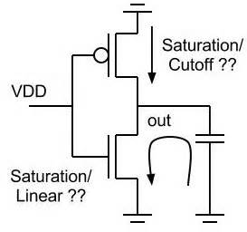 vlsi layout design interview questions transistor modes during inverter operation high input