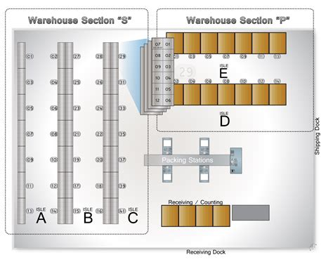 location and layout of warehouse in house fulfillment optimization