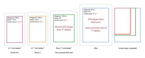 ipad mini  prozent groesser als  tablets macerkopf