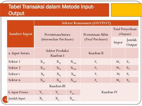 Analisis Input Output input output edit akhir