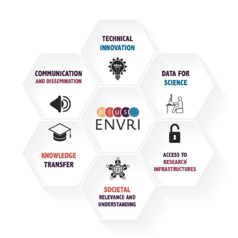 Themes Envriplus Innovation Theme Ideas
