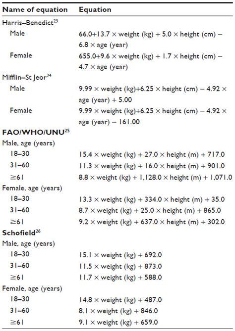energy pattern factor formula mifflin st jeor equation calculator activity factor