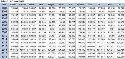 valor del ipc en el ao 2016 el ipc en los alquileres ipc autos post