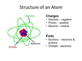Proton Charge Positive Or Negative Science For Grade 8 Kullabs