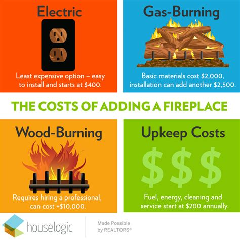 how much value does a fireplace add to a house how much does fireplace installation cost fireplace