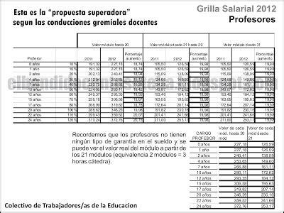 Marron Grillé by Lista Marr 211 N Grilla Salarial Esta Es La Propuesta