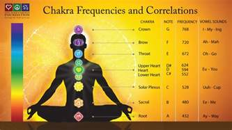 chakra colors test chakra frequencies and correlations chakrakey