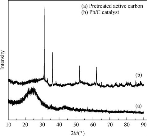 xrd pattern of carbon black preparation of a pb loaded gas diffusion electrode and its