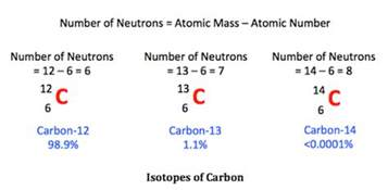 What Effect Do Protons On Each Other What Are The Application Of Isotopes Meritnation