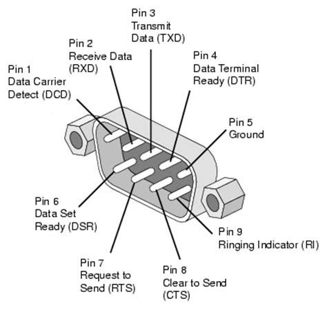 9 pin serial port 9 pin serial port dsub connector