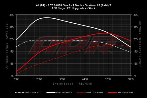 Audi A4 Ecu Flash by Audiboost Apr Releases 2017 B9 Audi A4 2 0 Tfsi Ea888