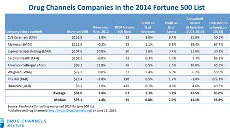 fortune 500 companies list drug channels profits in the 2014 fortune 500