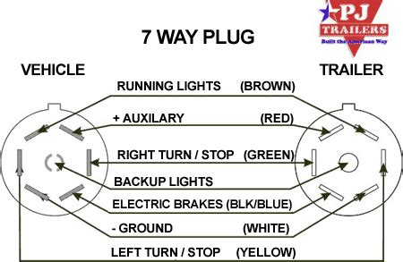 7 way tractor trailer wiring diagram get free image