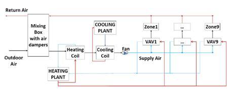 schematic of the hvac system download scientific diagram