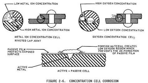 corrosion resistance definition corrosion resistance definition 28 images corrosion sl part two polymer nanocomposite
