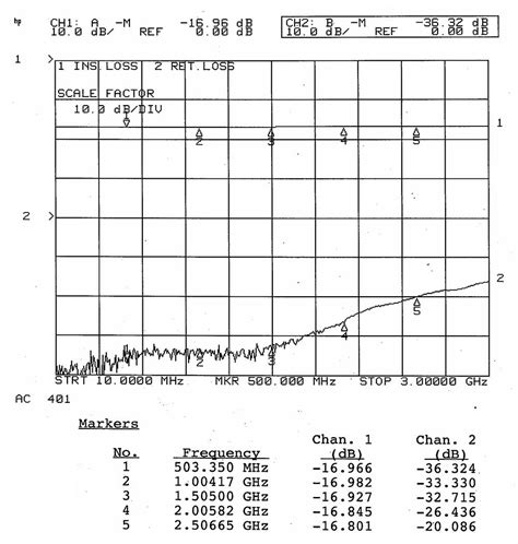 Flange 150nb 50 Ohm 150w fa10975p17dbfbk atc 17 db chip attenuator with flange