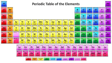 what is the purpose of the periodic table what is the purpose of fe in the periodic table quora