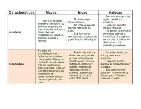 Calendario Y Azteca Diferencias Y Semejanzas Diferencias Entre Aztecas Y Mayas Cuadros Comparativos E