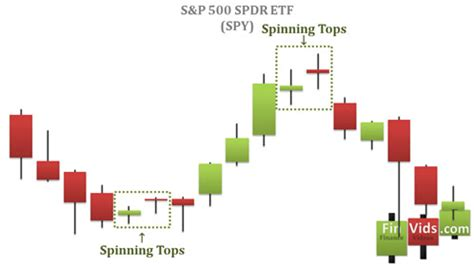 candlestick pattern spinning top video description of spinning tops and high wave candlesticks
