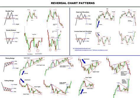 pattern trading pdf chart patterns chart patterns and stock market