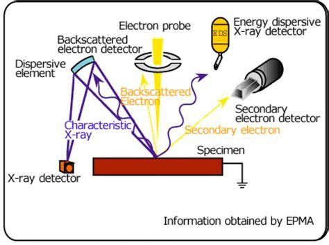 Electron Probe Micro Analyzer Introduction To Jeol