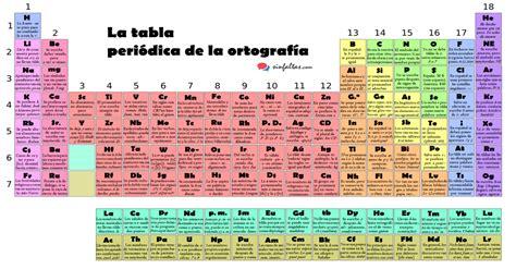 imagenes educativas reglas ortograficas la tabla peri 211 dica de la ortograf 205 a imagenes educativas