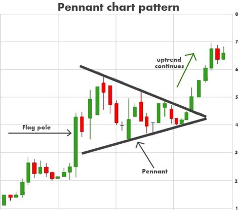 pennant pattern trading introduction to chart patterns