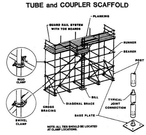 scaffold parts diagram scaffolding parts list pictures to pin on
