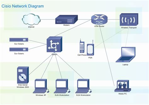 home area network design lan diagram software