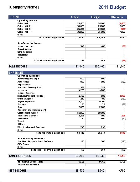 business budgets templates business budget template for excel budget your business