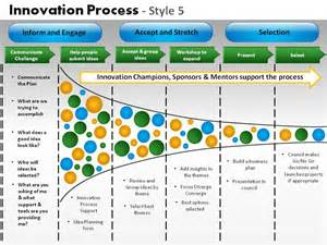 innovation process style 5 powerpoint presentation slides