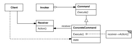 software design pattern command command design pattern exle software development