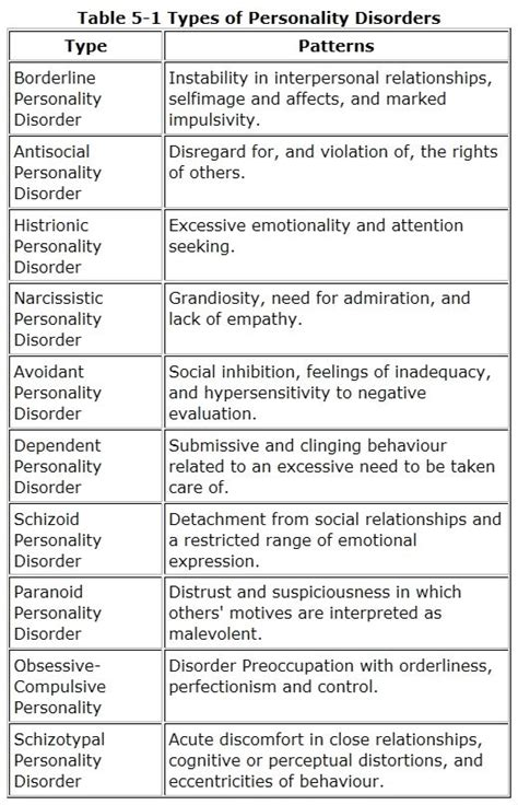 classification pattern writing best 25 personality disorder ideas on pinterest