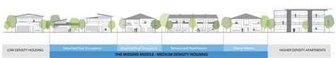 Affordable Housing Plans And Design medium density housing department of planning and