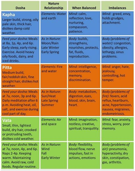 ayurvedic herb chart ayurveda pinterest charts glasses and pictures feel lousy feed your dosha charts search and ayurveda