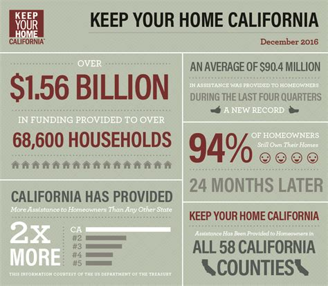 reports statistics keep your home california