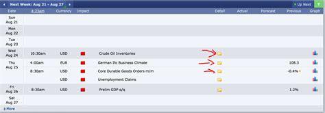 Forex Economic Calendar Forex Factory Economic Calendar