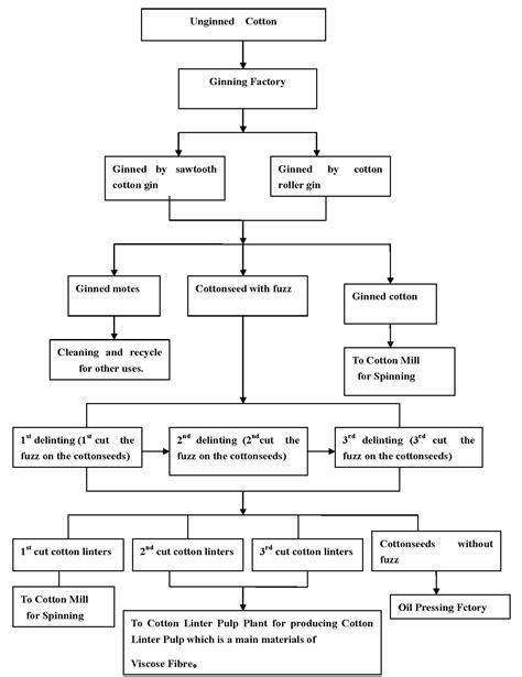 Cotton Paper Process - process of cotton linters balaji cotton linter