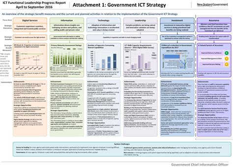 ict plan template how we are doing april to september 2016 ict govt nz
