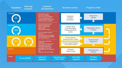 templates from presentation process customer development process for powerpoint slidemodel