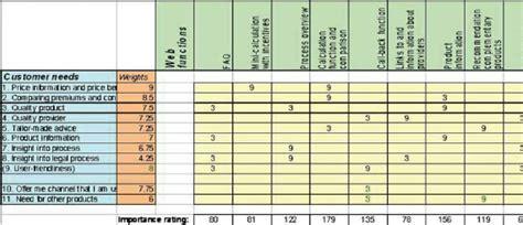 xqfd service matrix